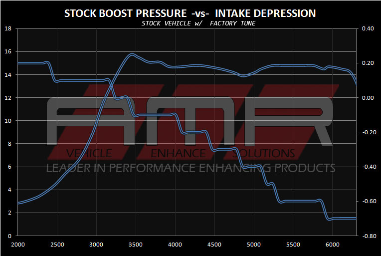 AMR Performance BMI Cold Air Intake System Testing for the 2016+ Subaru STi