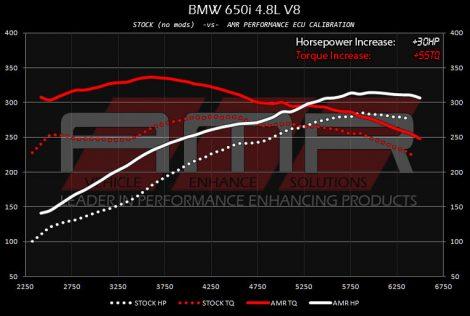 AMR Performance tuned BMW 650i