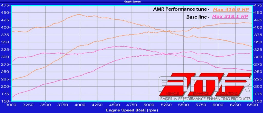 amr performance e43
