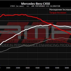 AMR Performance - Mercedes C450 AMG ECU Tuning | C450 Tuning