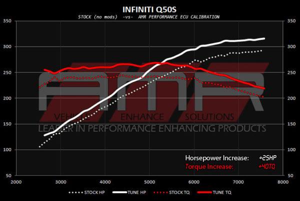 AMR Performance - Infiniti Q50 Tuning | Q50 Tuning
