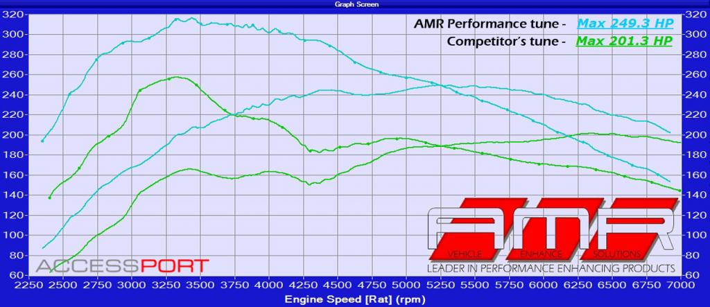 Volkswagen GTI MK6 - AMR Performance Reviews
