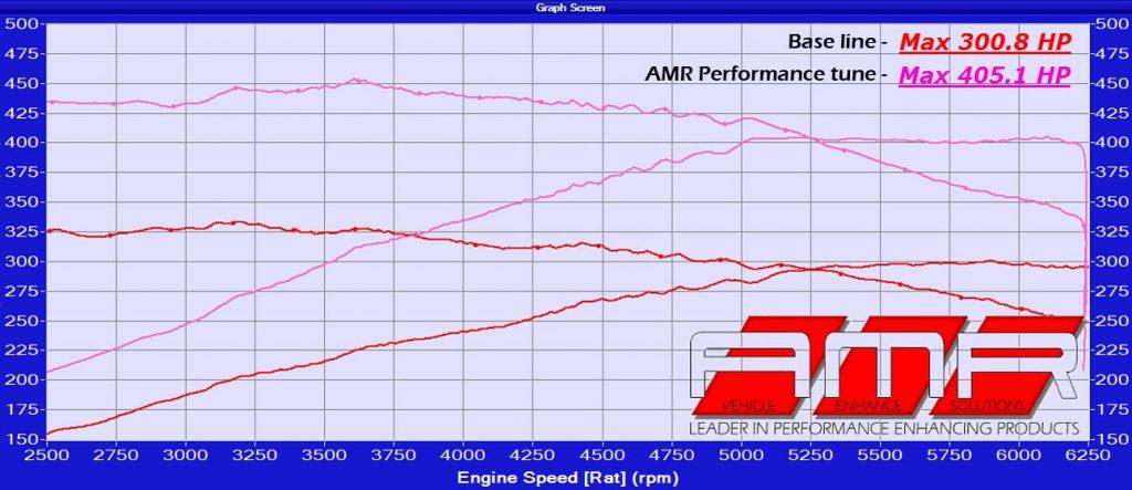 amr performance c43