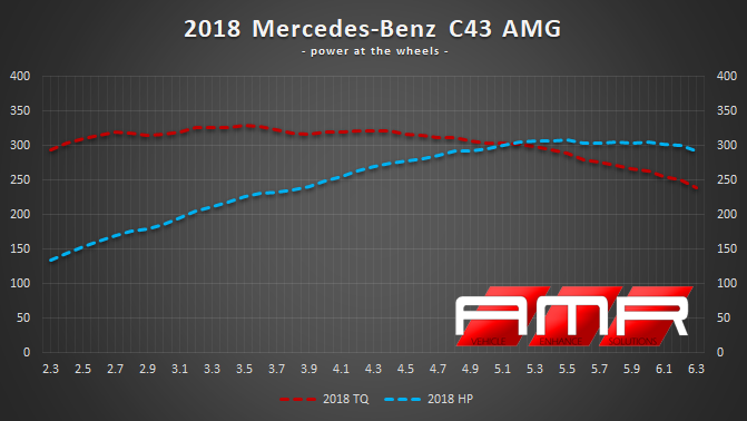 2018-MB-C43-AMG-POWER-PLOT