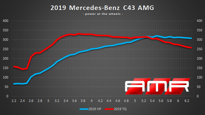 2019-MB-C43-AMG-POWER-PLOT