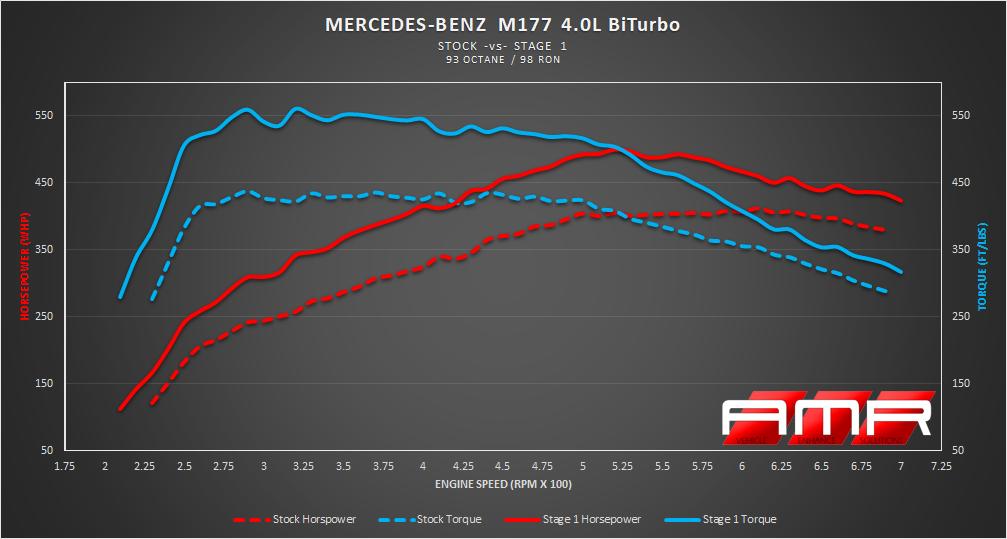AMR Performance M177 ECU Tune