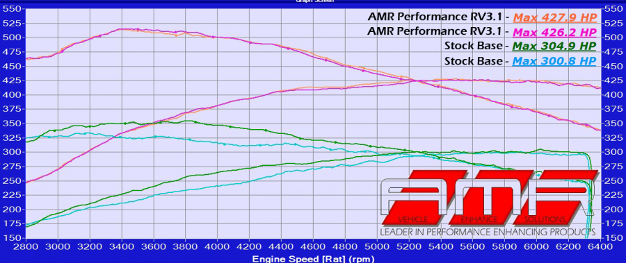 AMR Performance MB C43 AMG (w205) RV3.1 ECU Software Release!